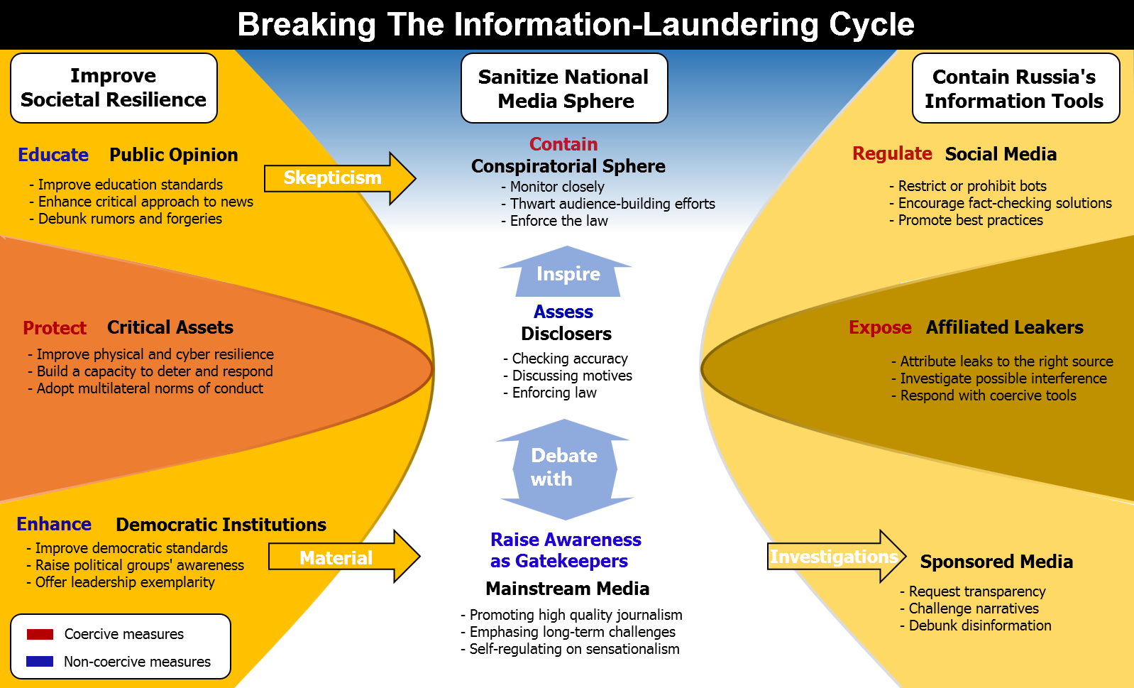 Exploring the Information-Laundering Ecosystem: The Russian Case ...