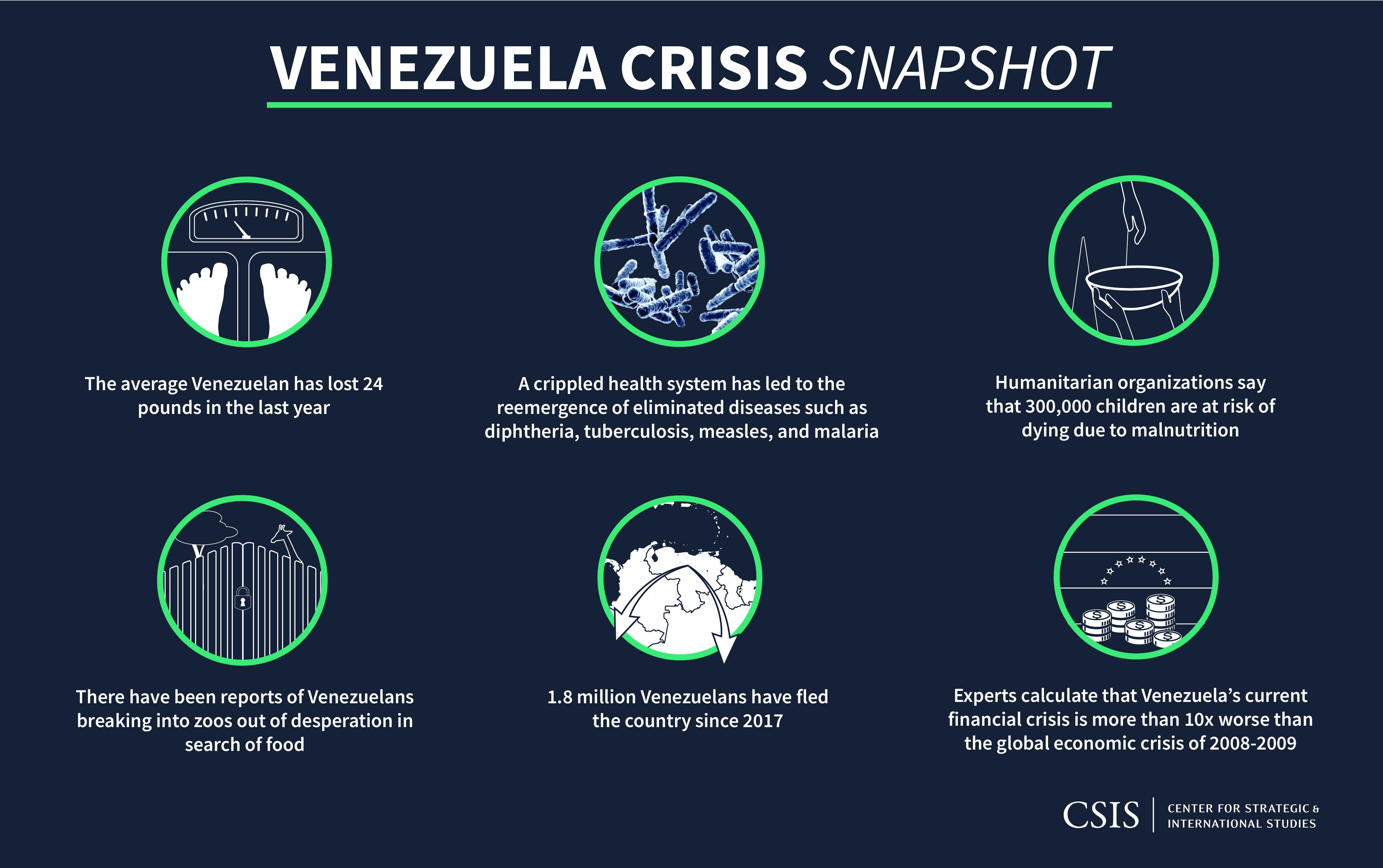 https://csis-website-prod.s3.amazonaws.com/s3fs-public/180709_VenezualaCrisis_snapshot_Final.jpg?txqhaCiYhhTnT.s7dc_EvNZU94NgsNrx