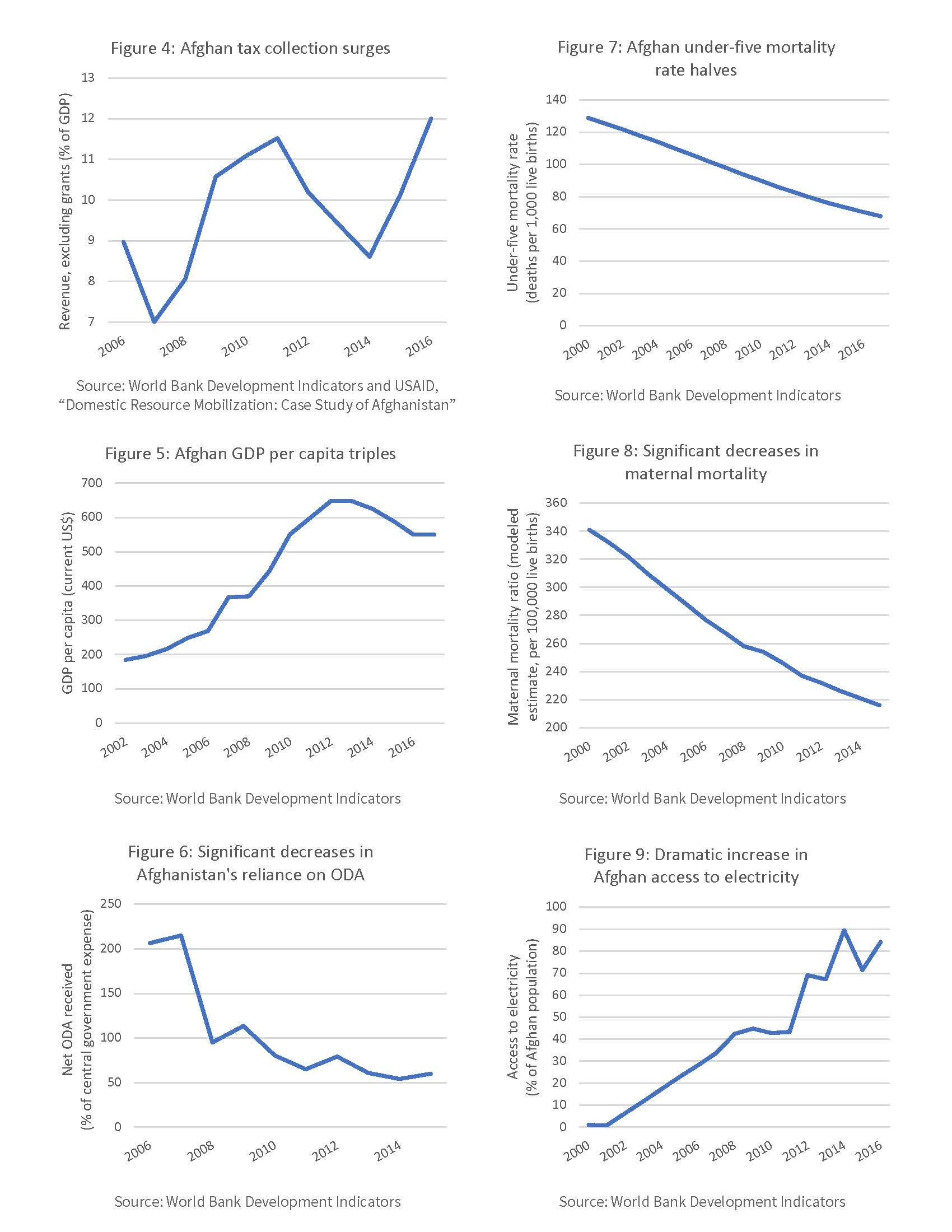 https://csis-website-prod.s3.amazonaws.com/s3fs-public/190206_Afghan_Graphs.pdf