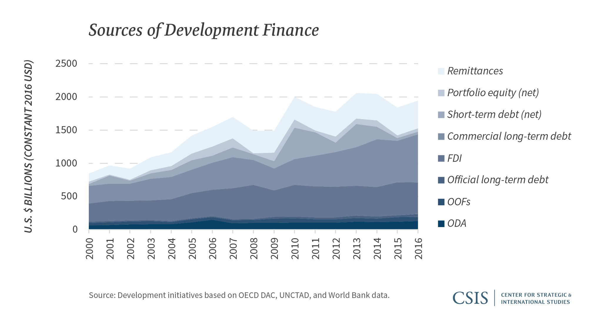 Off centered infrastructure investment calendario economico forex prosperity