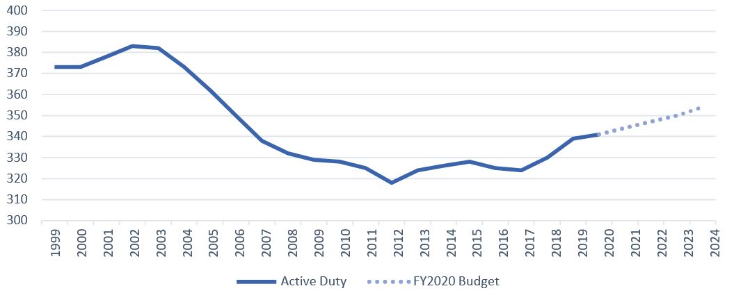 U S Military Forces In Fy 2020 Navy Center For Strategic And International Studies