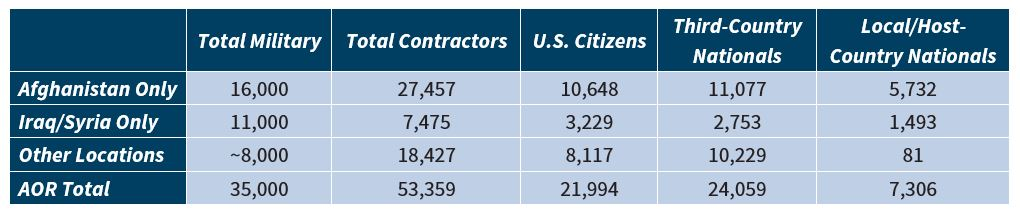 U S Military Forces In Fy 2020 Sof Civilians Contractors And