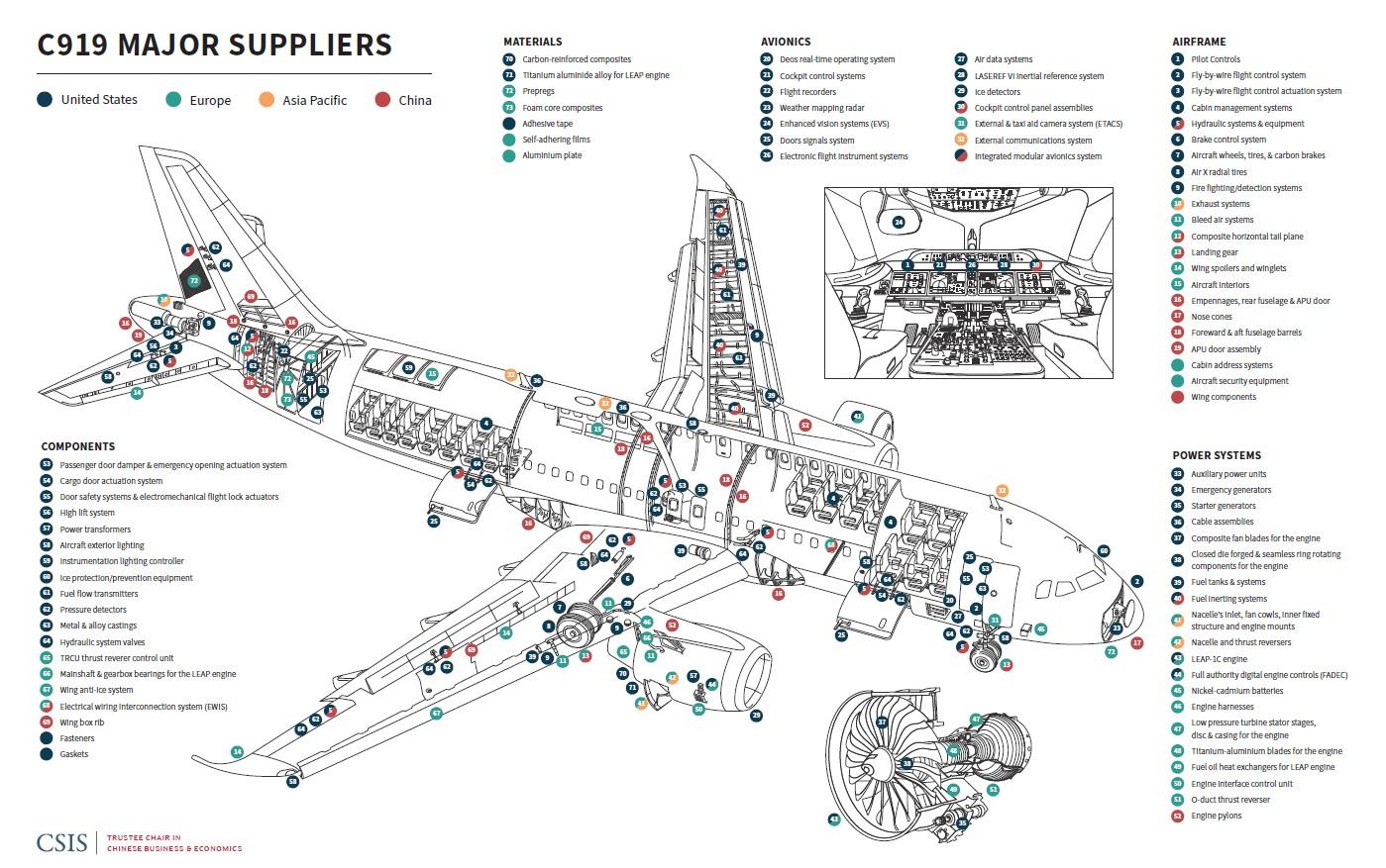 201203_Kennedy_C919_Major_Suppliers.jpg