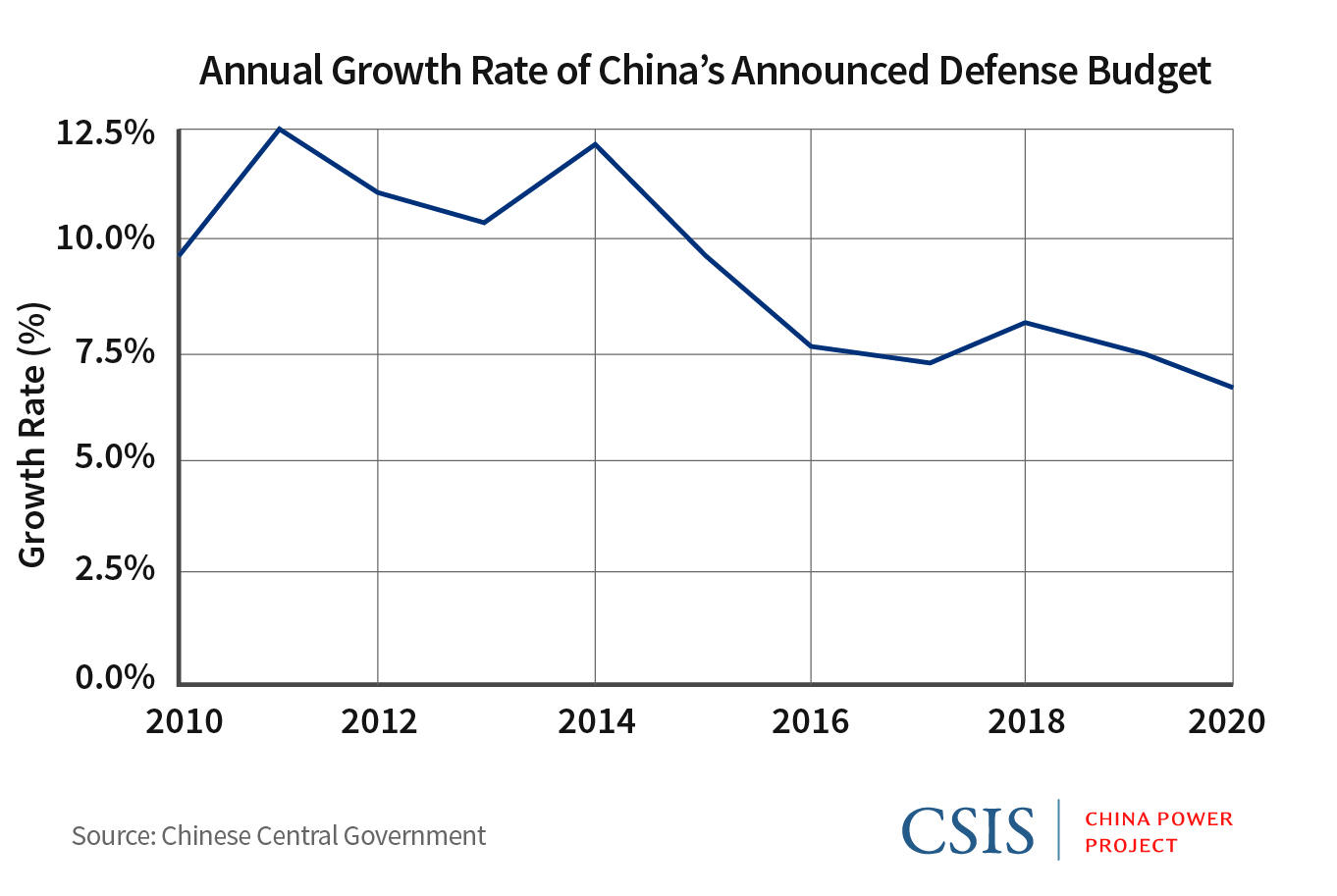 Breaking Down China S 2020 Defense Budget Center For Strategic