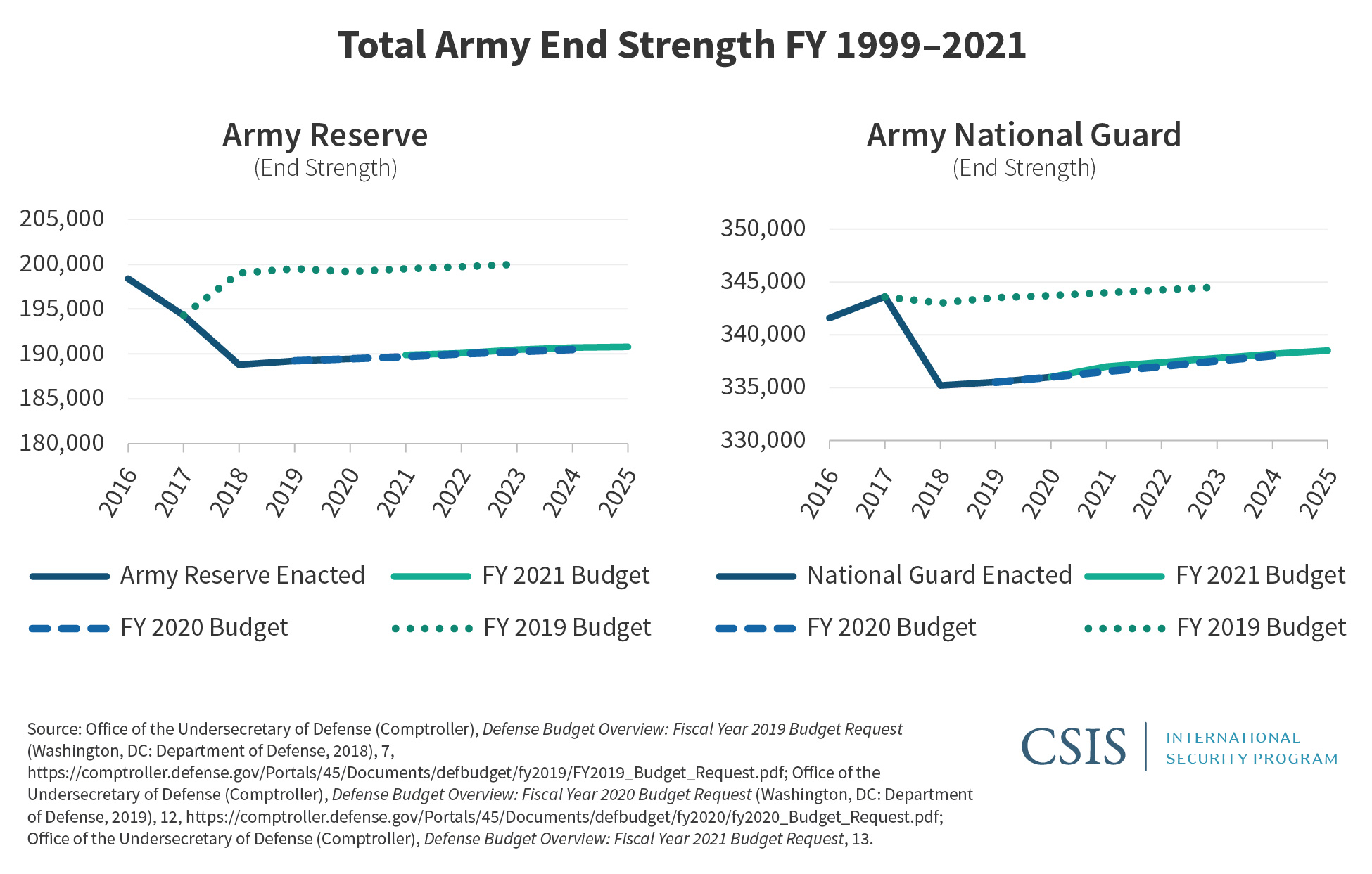U.S. Military Forces in FY 20 Army   Center for Strategic and ...