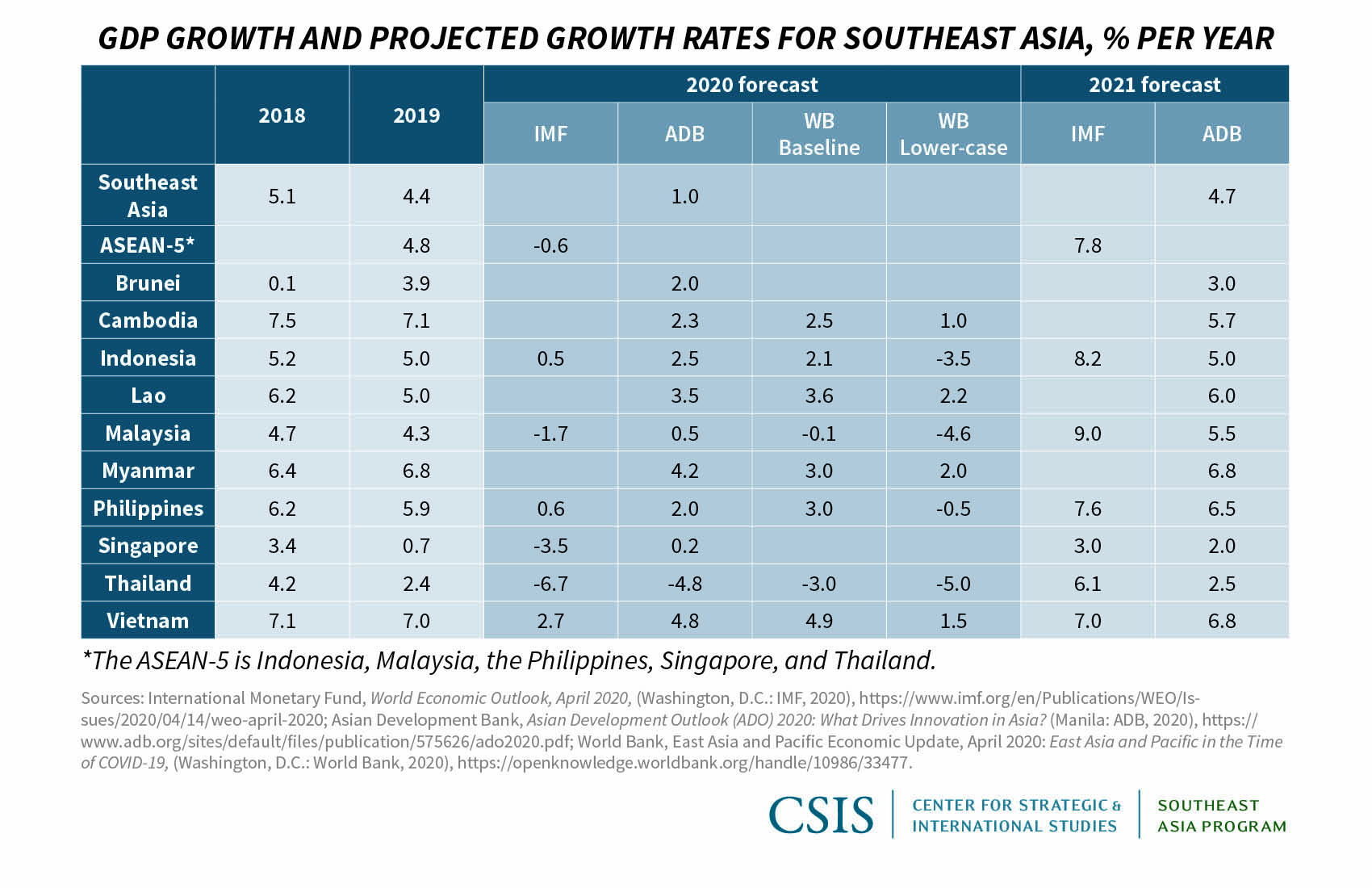 The Economic Toll Of Covid 19 On Southeast Asia Recession Looms As Growth Prospects Dim Center For Strategic And International Studies