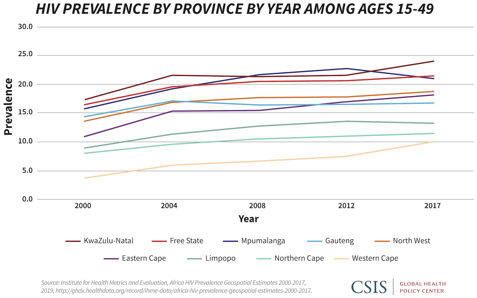 Line graph showing HIV prevalence by province by year among ages 15-49