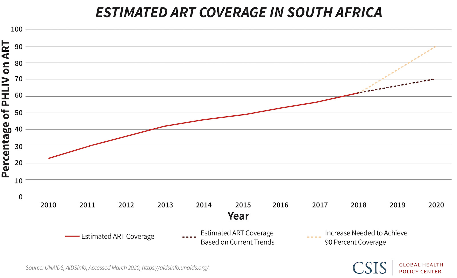Line graph showing estimated ART coverage in South Africa