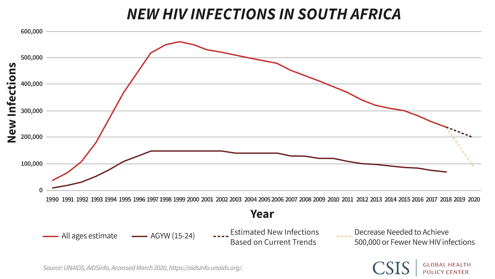 Line graph showing new HIV infections in South Africa