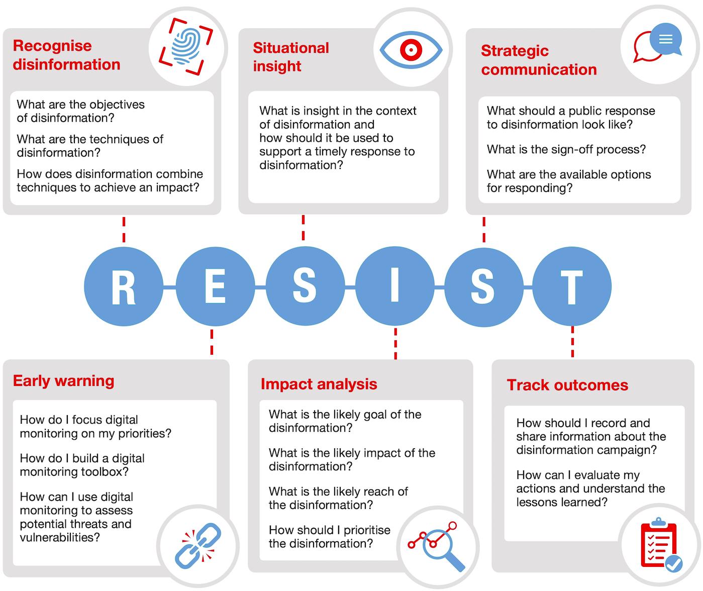 The United Kingdom's 'Resist' framework.