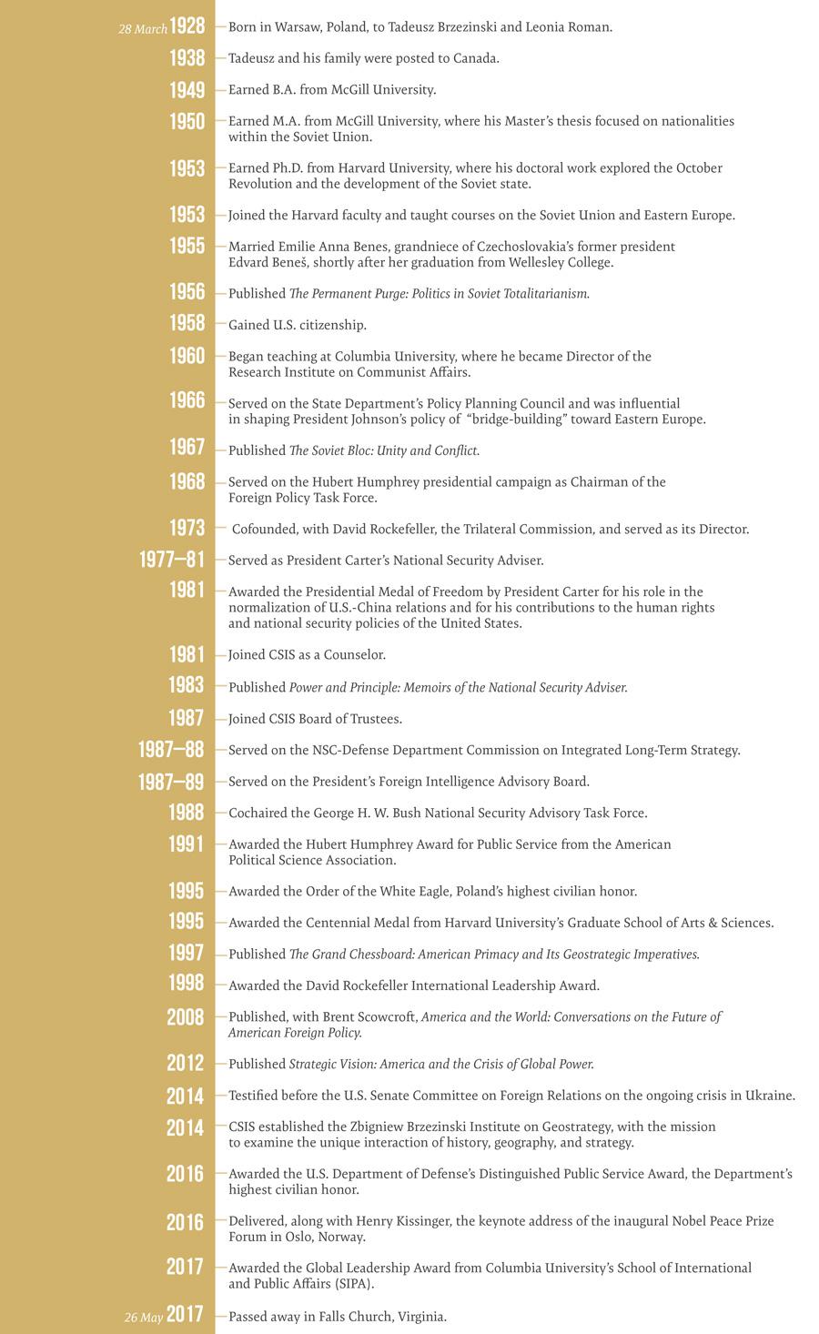 A Timeline of Zbig